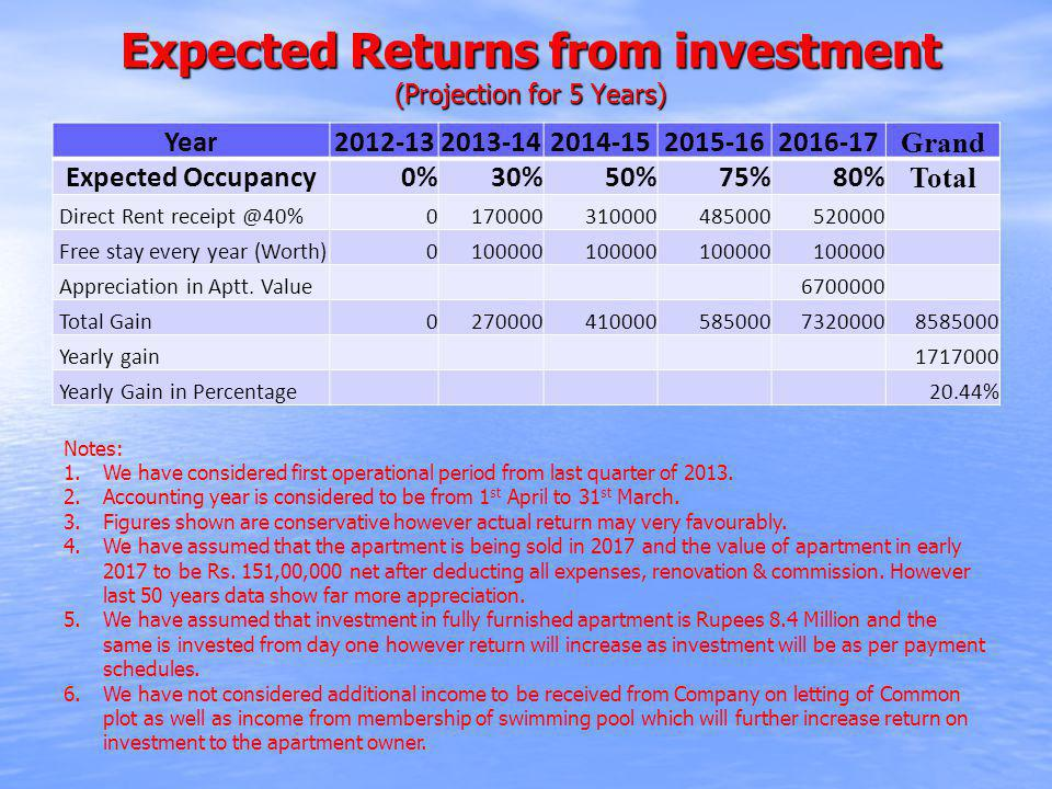Expected Returns from investment (Projection for 5 Years) Year2012-132013-142014-152015-162016-17 Grand Expected Occupancy0%30%50%75%80% Total Direct
