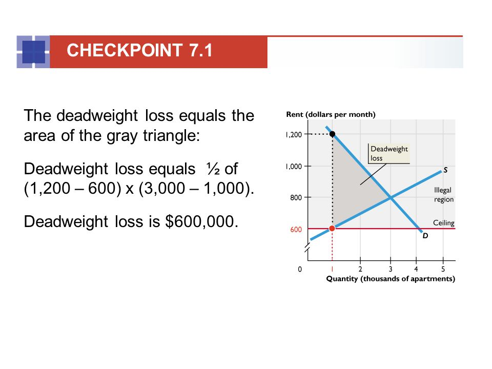 The deadweight loss equals the area of the gray triangle: Deadweight loss equals ½ of (1,200 – 600) x (3,000 – 1,000). Deadweight loss is $600,000. CH