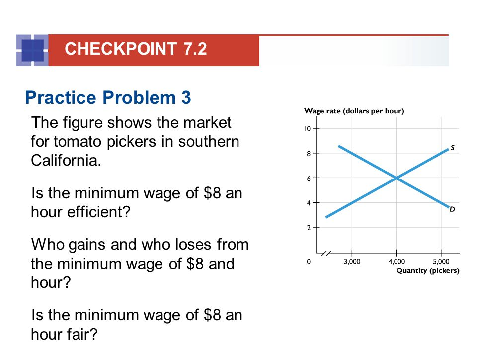 Practice Problem 3 The figure shows the market for tomato pickers in southern California. Is the minimum wage of $8 an hour efficient? Who gains and w