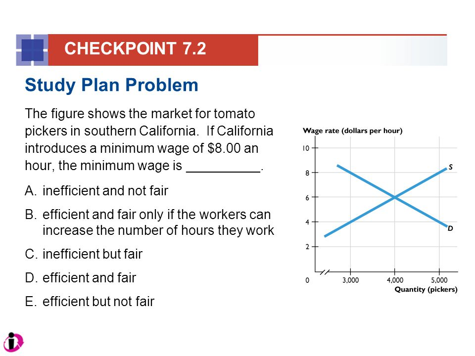 Study Plan Problem The figure shows the market for tomato pickers in southern California. If California introduces a minimum wage of $8.00 an hour, th