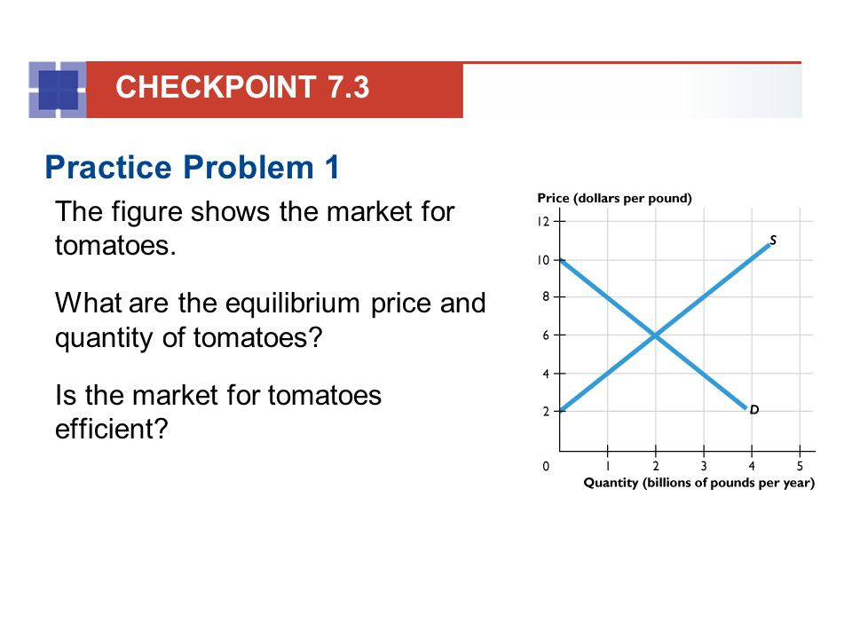 Practice Problem 1 The figure shows the market for tomatoes. What are the equilibrium price and quantity of tomatoes? Is the market for tomatoes effic