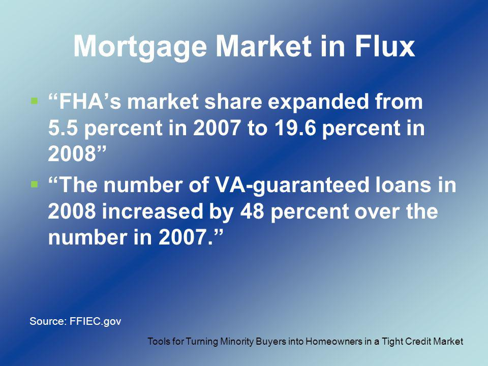 Mortgage Market in Flux FHAs market share expanded from 5.5 percent in 2007 to 19.6 percent in 2008 The number of VA-guaranteed loans in 2008 increase