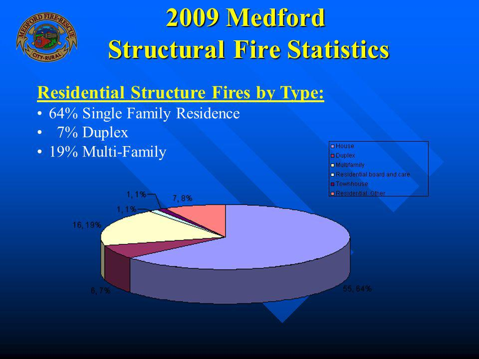 2009 Medford Structural Fire Statistics Residential Structure Fires by Type: 64% Single Family Residence 7% Duplex 19% Multi-Family
