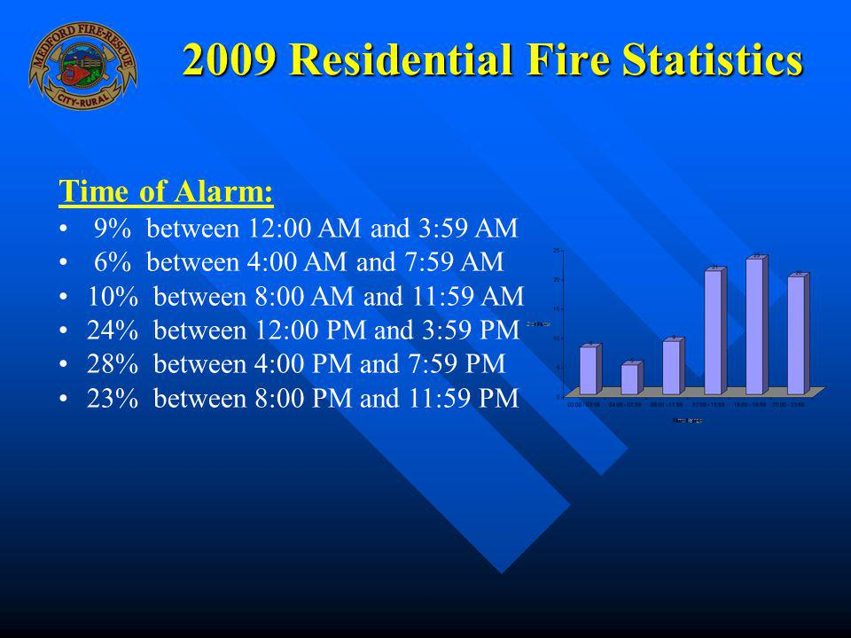 2009 Residential Fire Statistics Time of Alarm: 9% between 12:00 AM and 3:59 AM 6% between 4:00 AM and 7:59 AM 10% between 8:00 AM and 11:59 AM 24% be