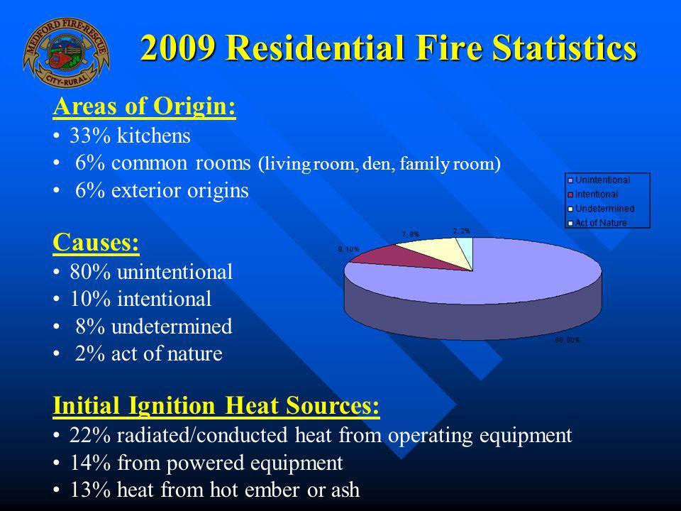 2009 Residential Fire Statistics Areas of Origin: 33% kitchens 6% common rooms (living room, den, family room) 6% exterior origins Causes: 80% uninten