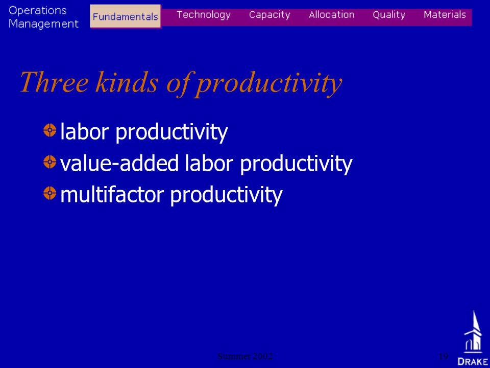 Summer 200219 Three kinds of productivity labor productivity value-added labor productivity multifactor productivity
