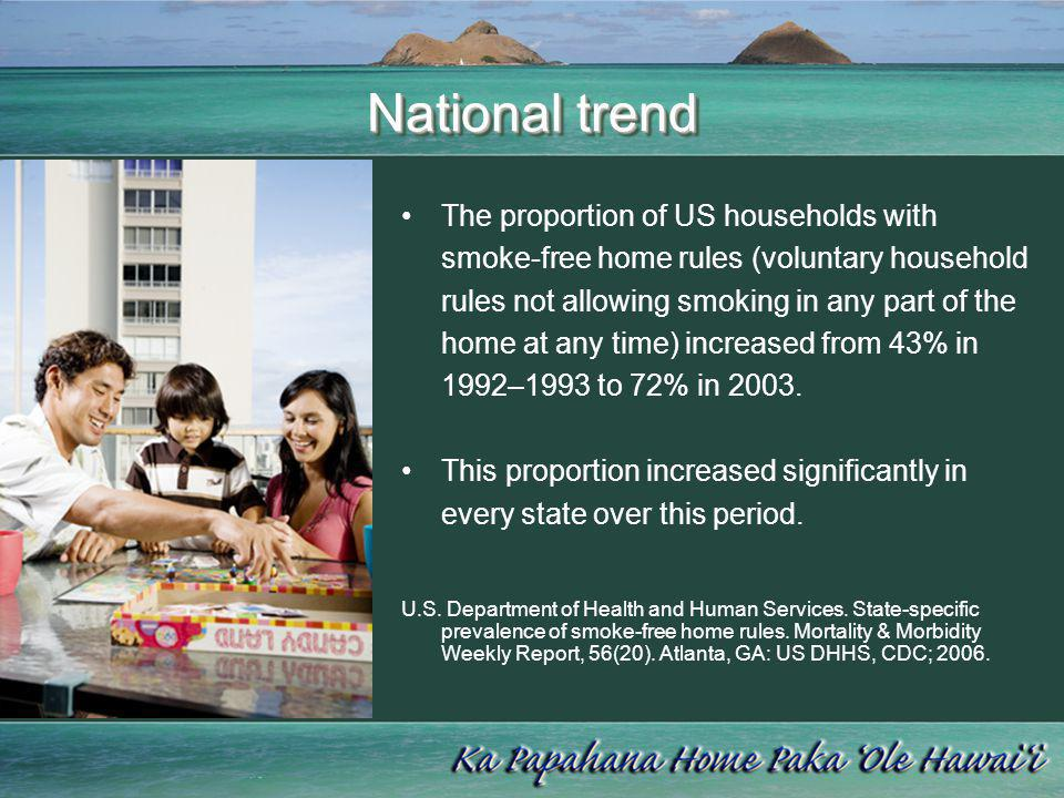 National trend The proportion of US households with smoke-free home rules (voluntary household rules not allowing smoking in any part of the home at a