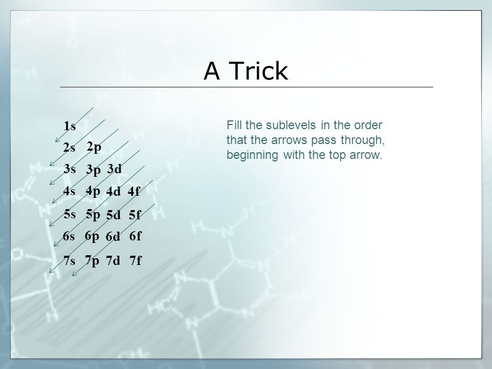 A Trick 1s 2s 2p 3s 3p 4s 3d 4p 5s 4d 5p 6s 4f 5d 6p 7s 5f 6f 6d 7p 7f 7d Fill the sublevels in the order that the arrows pass through, beginning with