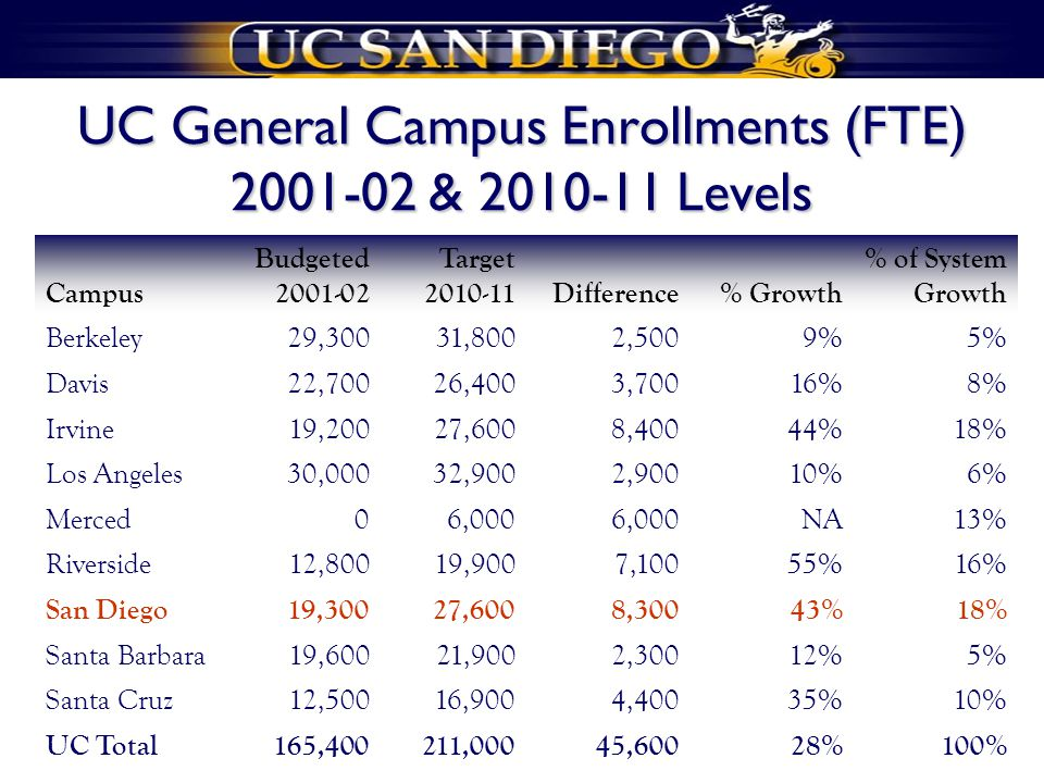 UC General Campus Enrollments (FTE) 2001-02 & 2010-11 Levels Campus Budgeted 2001-02 Target 2010-11Difference% Growth % of System Growth Berkeley29,30