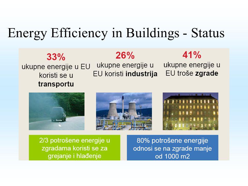 Energy Efficiency in Buildings - Status