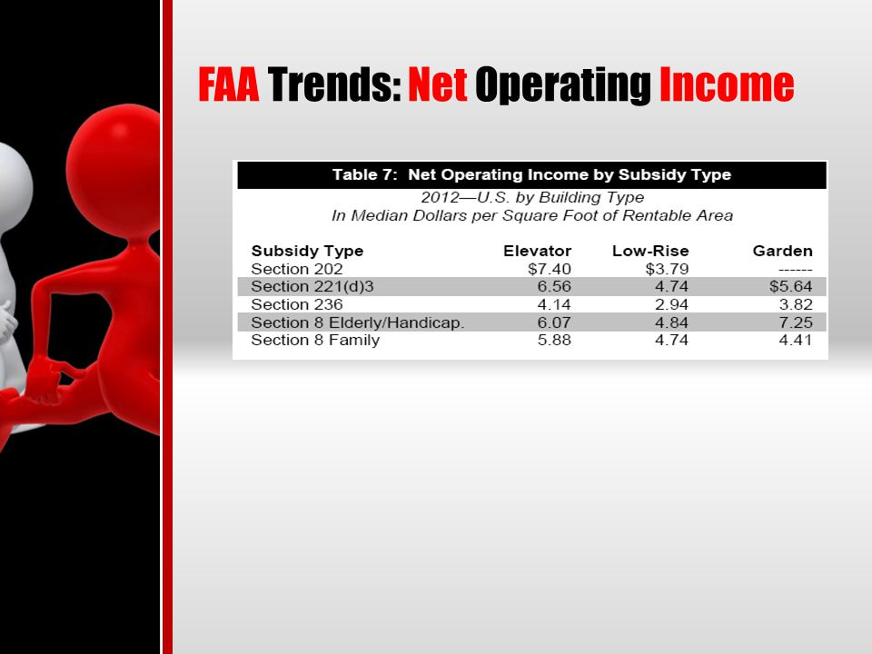 FAA Trends: Net Operating Income