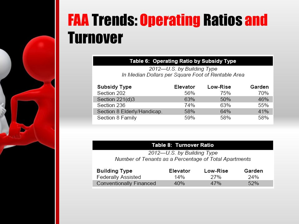 FAA Trends: Operating Ratios and Turnover