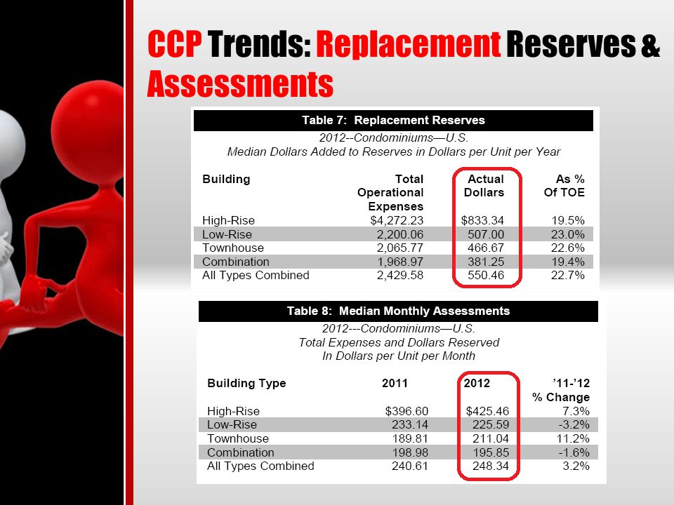 CCP Trends: Replacement Reserves & Assessments