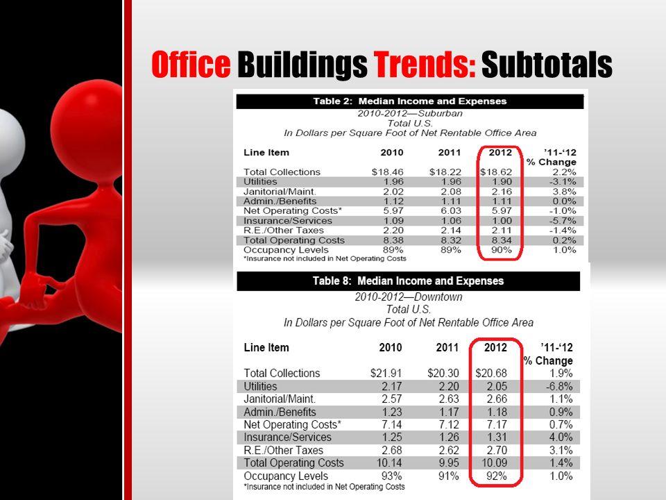 Office Buildings Trends: Subtotals