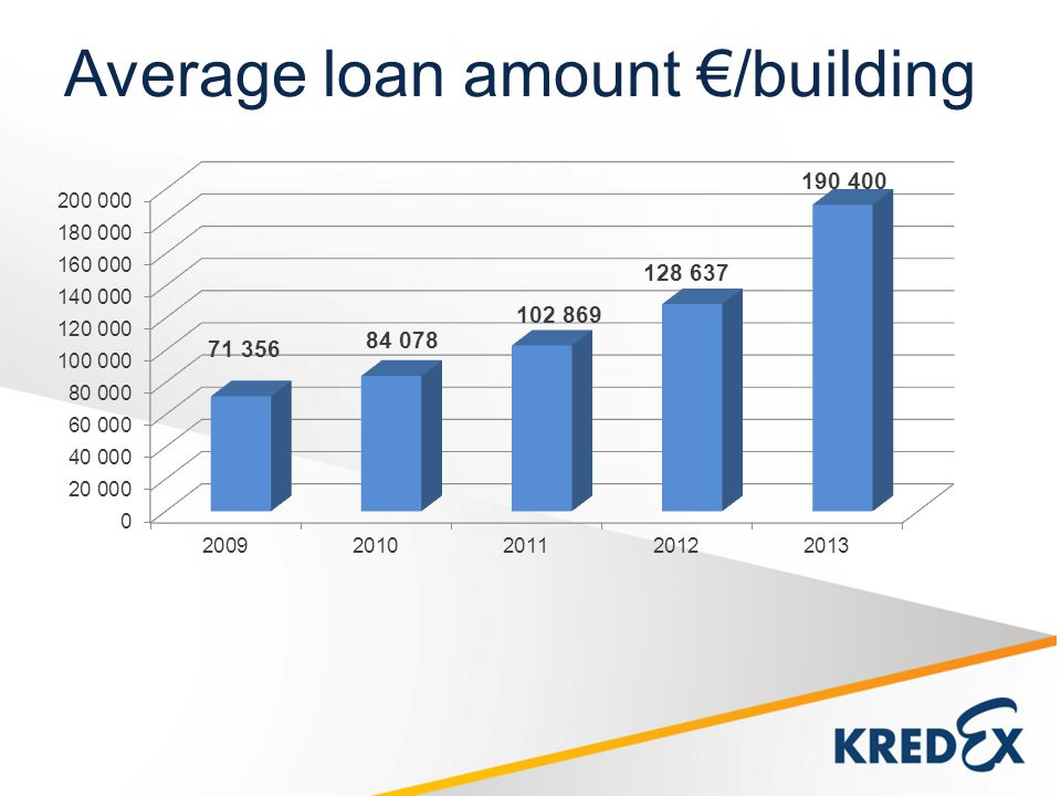 Average loan amount /building