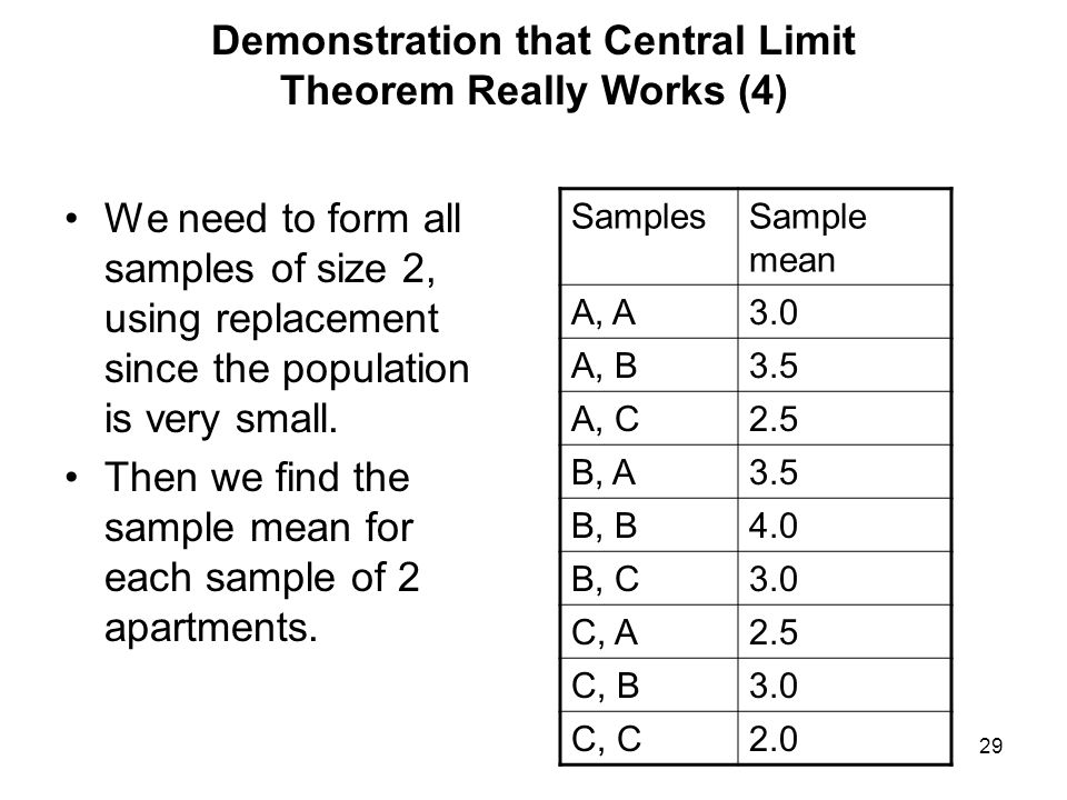 We need to form all samples of size 2, using replacement since the population is very small. Then we find the sample mean for each sample of 2 apartme
