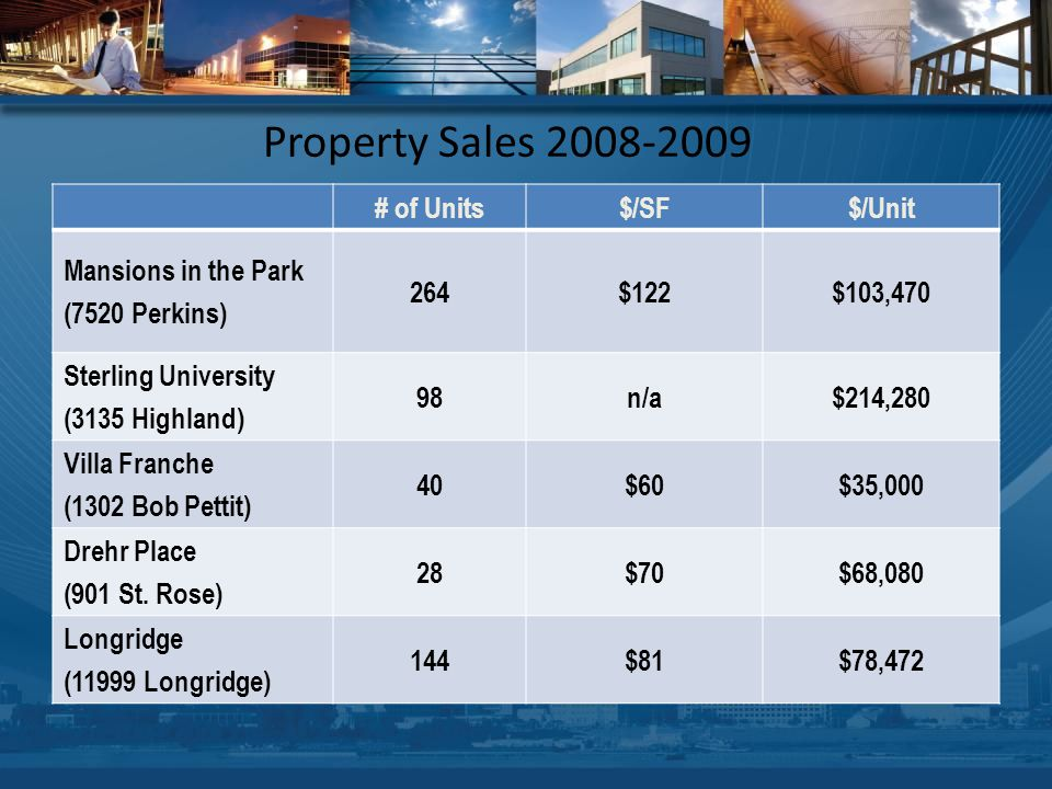 Property Sales 2008-2009 # of Units$/SF$/Unit Mansions in the Park (7520 Perkins) 264$122$103,470 Sterling University (3135 Highland) 98n/a$214,280 Villa Franche (1302 Bob Pettit) 40$60$35,000 Drehr Place (901 St.