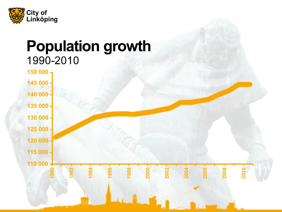 Population growth 1990-2010
