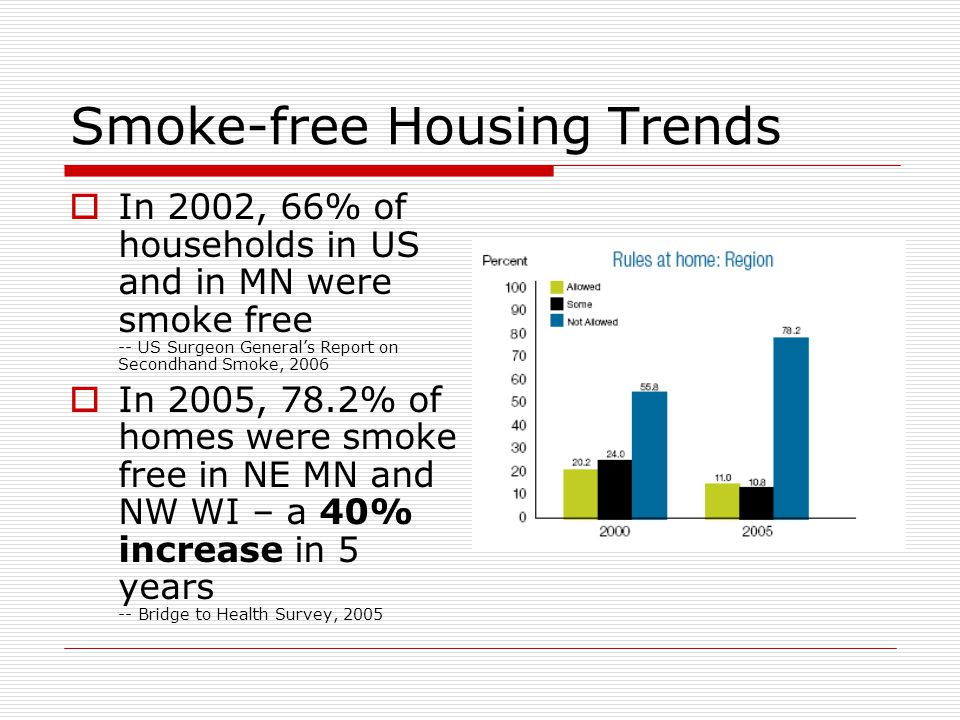 Smoke-free Housing Trends In 2002, 66% of households in US and in MN were smoke free -- US Surgeon Generals Report on Secondhand Smoke, 2006 In 2005, 78.2% of homes were smoke free in NE MN and NW WI – a 40% increase in 5 years -- Bridge to Health Survey, 2005