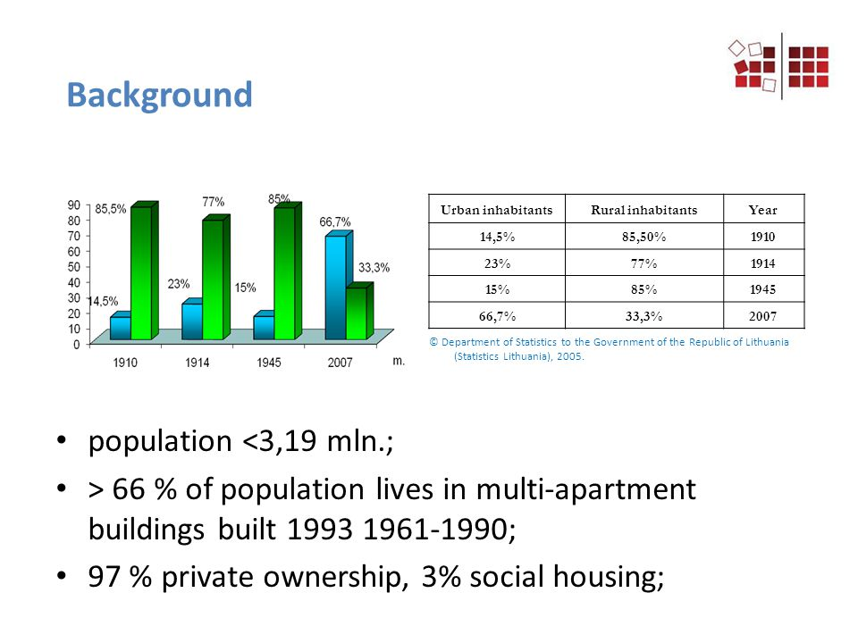 population <3,19 mln.; > 66 % of population lives in multi-apartment buildings built 1993 1961-1990; 97 % private ownership, 3% social housing; Urban inhabitantsRural inhabitantsYear 14,5%85,50%1910 23%77%1914 15%85%1945 66,7%33,3%2007 © Department of Statistics to the Government of the Republic of Lithuania (Statistics Lithuania), 2005.