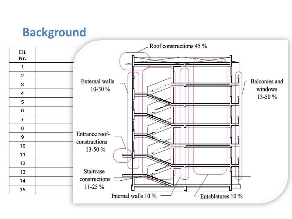 Eil. Nr. Name of the construction materialsTrukmė metais 1Concrete and reinforced concrete foundations125 2Prefabricated concrete walls125 3Prefabrica