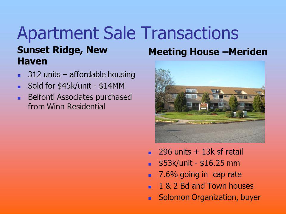Apartment Sale Transactions Sunset Ridge, New Haven 312 units – affordable housing Sold for $45k/unit - $14MM Belfonti Associates purchased from Winn Residential Meeting House –Meriden 296 units + 13k sf retail $53k/unit - $16.25 mm 7.6% going in cap rate 1 & 2 Bd and Town houses Solomon Organization, buyer