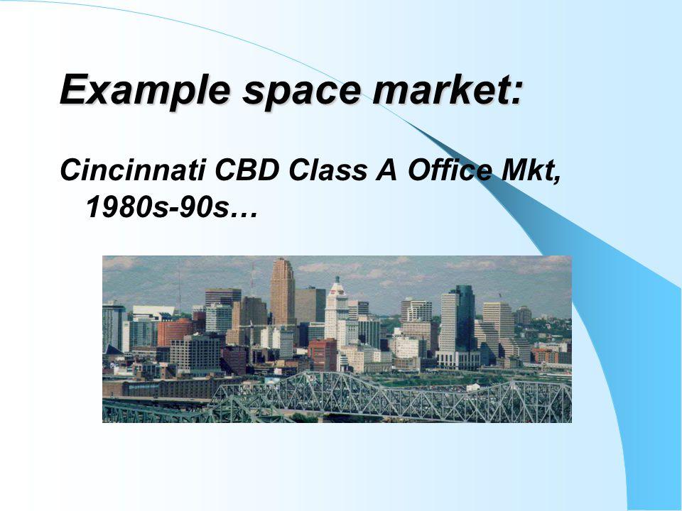 Example space market: Cincinnati CBD Class A Office Mkt, 1980s-90s…