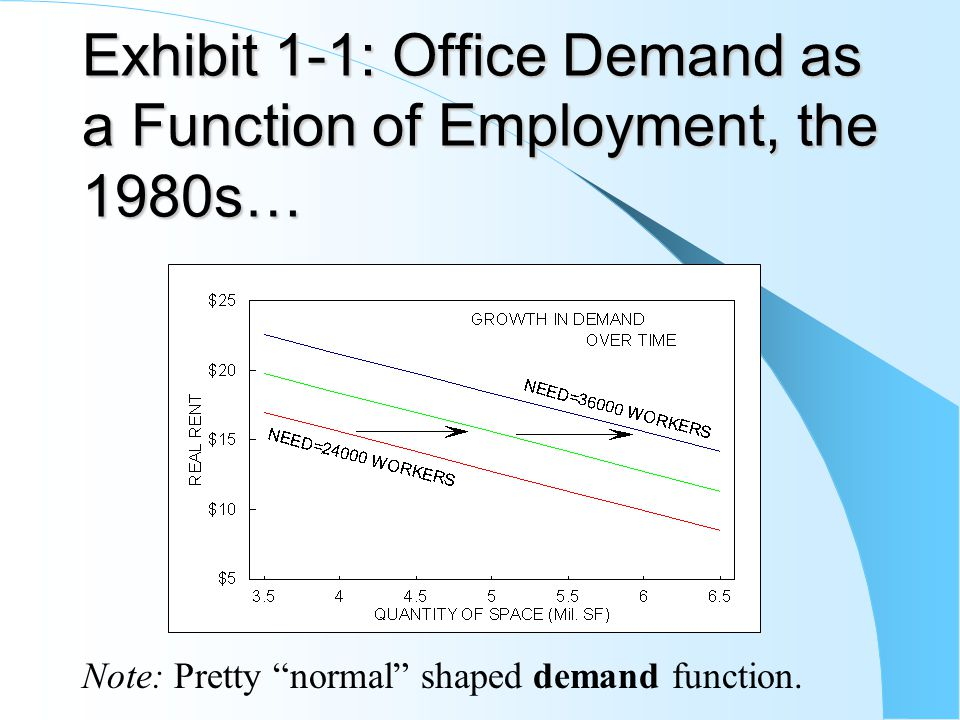 Exhibit 1-1: Office Demand as a Function of Employment, the 1980s… Note: Pretty normal shaped demand function.