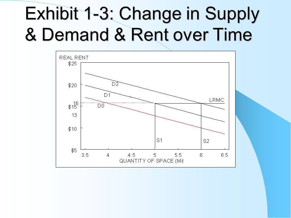 Exhibit 1-3: Change in Supply & Demand & Rent over Time Exhibit 1-3: Change in Supply & Demand & Rent over Time