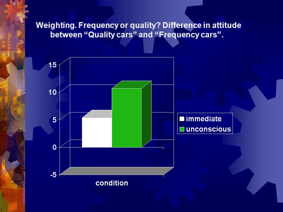 Weighting. Frequency or quality Difference in attitude between Quality cars and Frequency cars.