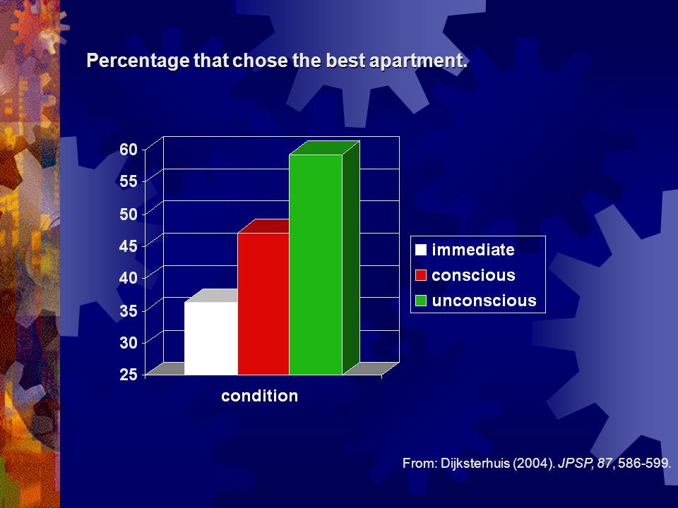 Percentage that chose the best apartment. From: Dijksterhuis (2004). JPSP, 87, 586-599.