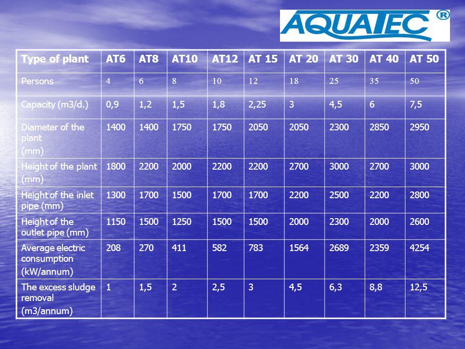 Type of plantAT6AT8AT10AT12AT 15AT 20AT 30AT 40AT 50 Persons 468101218253550 Capacity (m3/d.)0,91,21,51,82,2534,567,5 Diameter of the plant (mm) 1400
