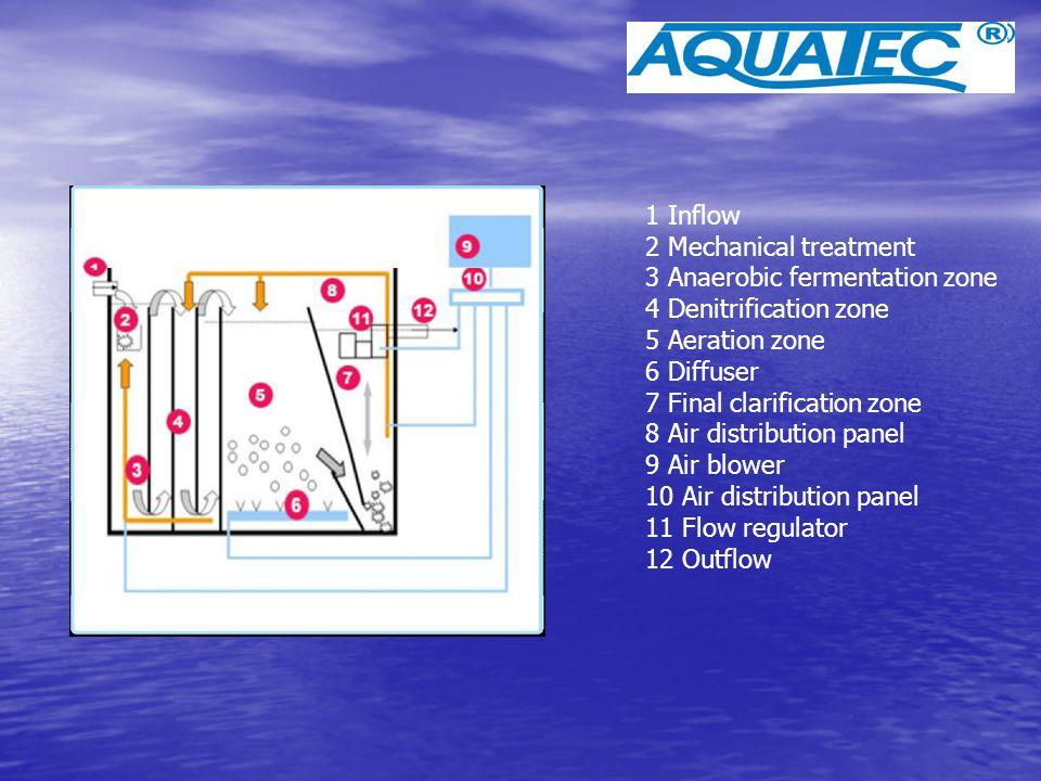 1 Inflow 2 Mechanical treatment 3 Anaerobic fermentation zone 4 Denitrification zone 5 Aeration zone 6 Diffuser 7 Final clarification zone 8 Air distr