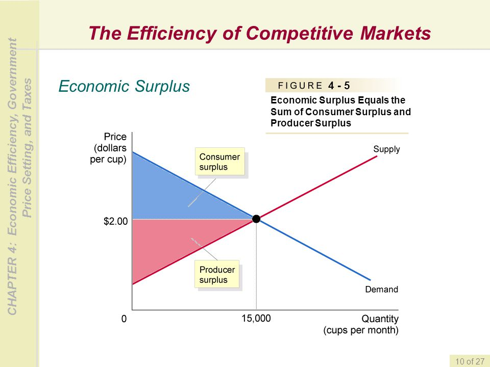 CHAPTER 4: Economic Efficiency, Government Price Setting, and Taxes 10 of 27 The Efficiency of Competitive Markets Economic Surplus 4 - 5 Economic Sur