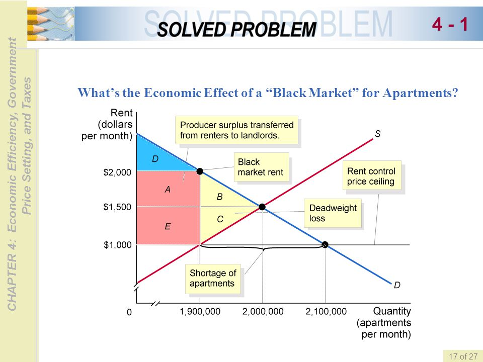 CHAPTER 4: Economic Efficiency, Government Price Setting, and Taxes 17 of 27 Whats the Economic Effect of a Black Market for Apartments? 4 - 1