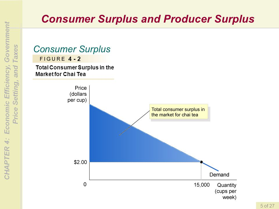 CHAPTER 4: Economic Efficiency, Government Price Setting, and Taxes 5 of 27 Consumer Surplus and Producer Surplus Consumer Surplus 4 - 2 Total Consume