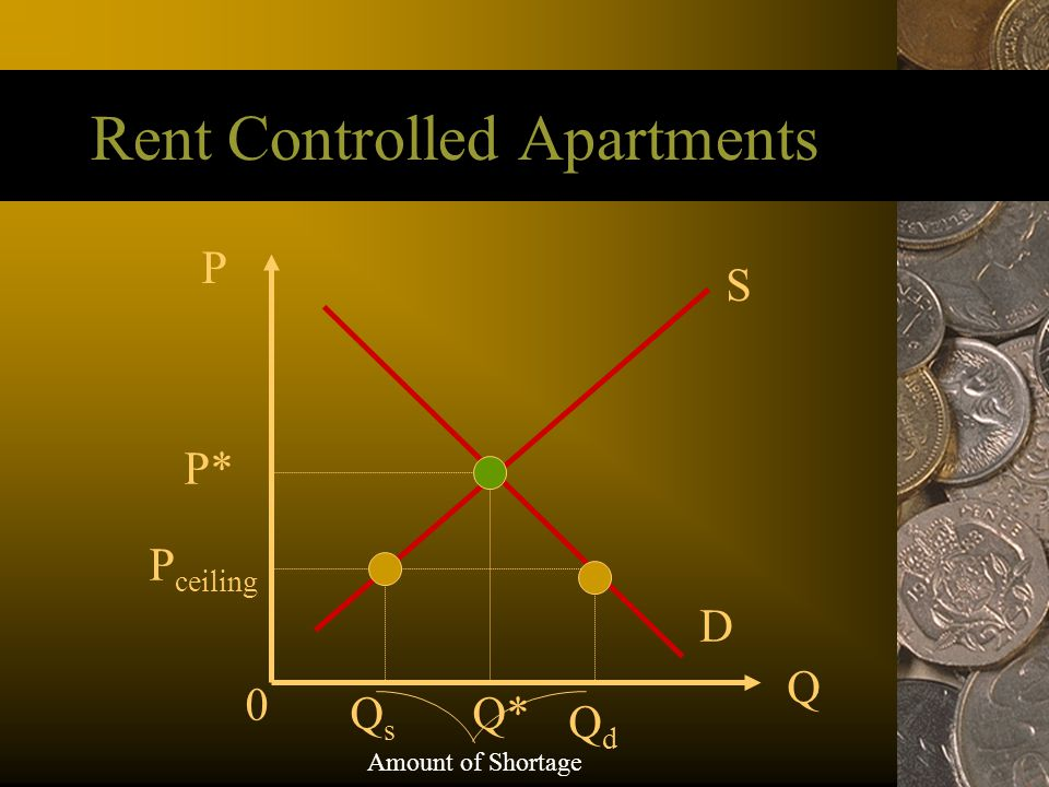 Rent Controlled Apartments P Q S D P* Q* 0 P ceiling QsQs QdQd Amount of Shortage