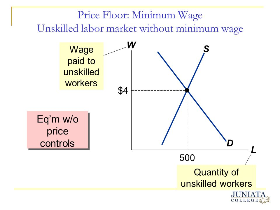 Price Floor: Minimum Wage Unskilled labor market without minimum wage Eqm w/o price controls W L D S Wage paid to unskilled workers $4 500 Quantity of