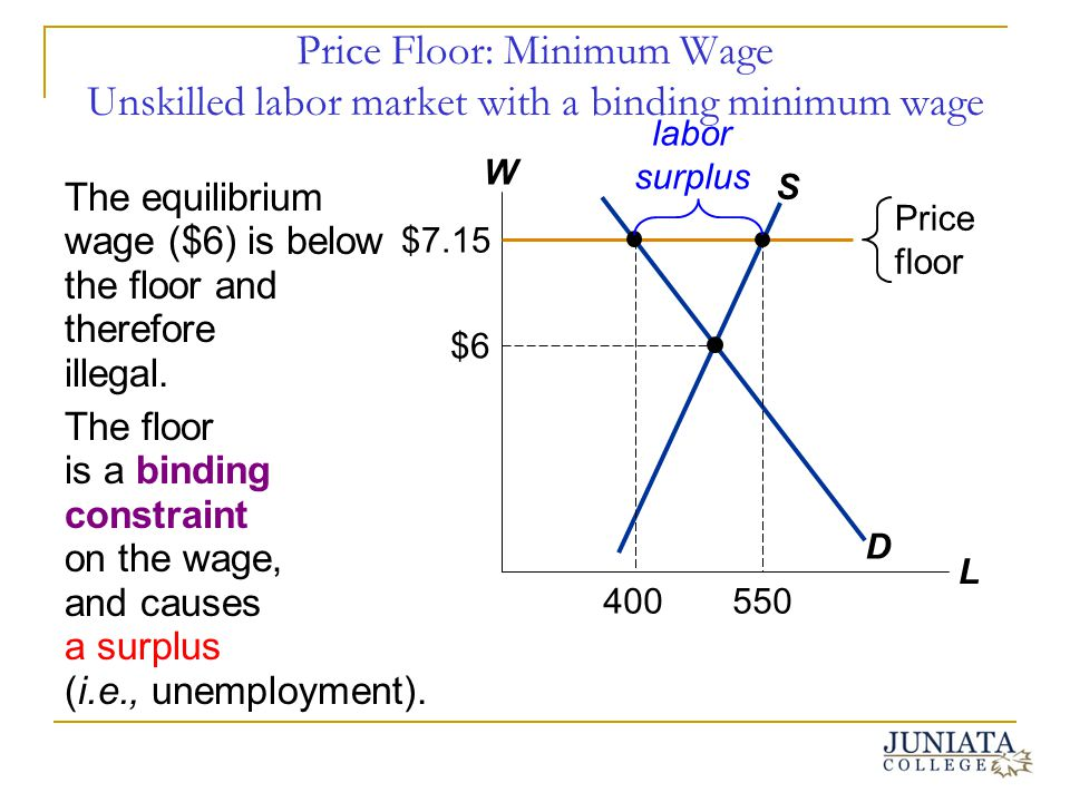 Price Floor: Minimum Wage Unskilled labor market with a binding minimum wage The equilibrium wage ($6) is below the floor and therefore illegal. The f