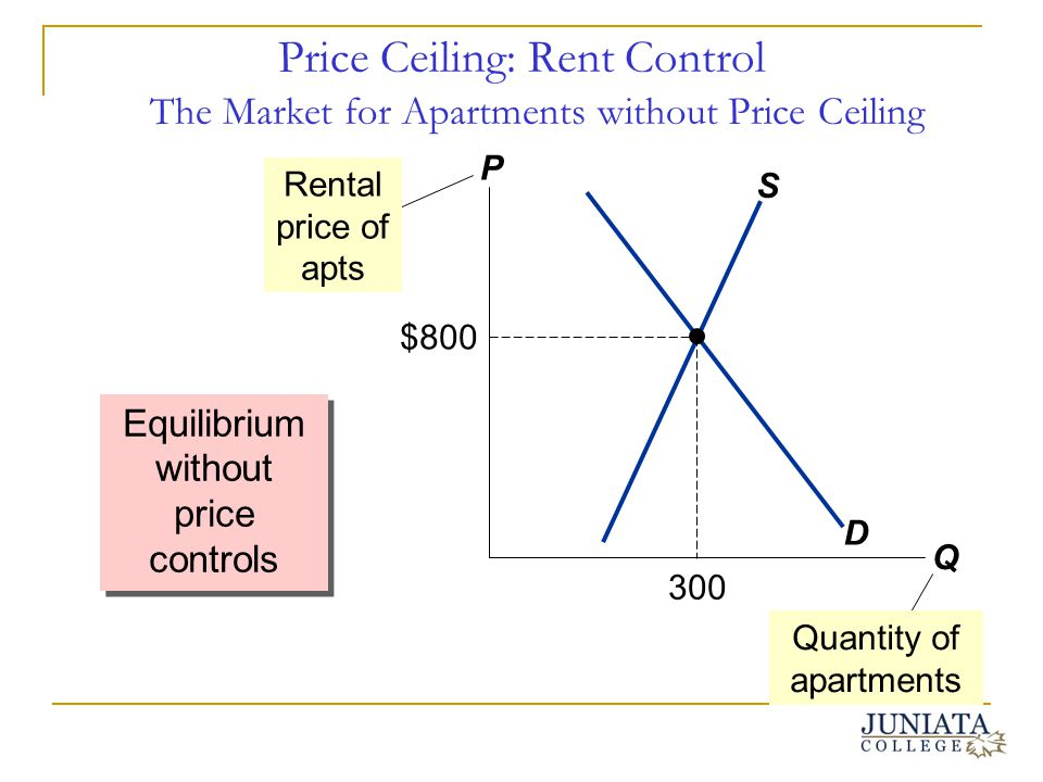 Price Ceiling: Rent Control The Market for Apartments without Price Ceiling Equilibrium without price controls P Q D S Rental price of apts $800 300 Q