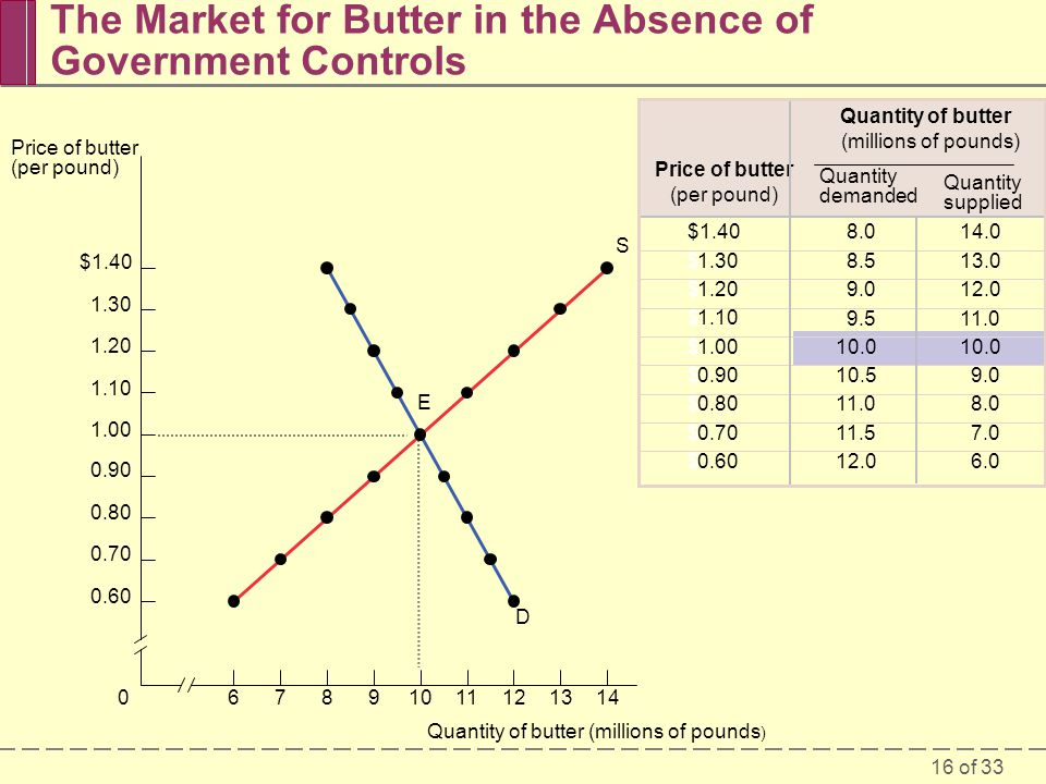 16 of 33 The Market for Butter in the Absence of Government Controls $1.40 $1.30 $1.20 $1.10 $1.00 $0.90 $0.80 $0.70 $0.60 14.0 13.0 12.0 11.0 10.0 9.0 8.0 7.0 6.0 8.0 8.5 9.0 9.5 10.0 10.5 11.0 11.5 12.0 Quantity of butter (millions of pounds) Price of butter (per pound) Quantity supplied Quantity demanded Quantity of butter (millions of pounds ) 670891011131214 $1.40 1.30 1.20 1.10 1.00 0.90 0.80 0.70 0.60 Price of butter (per pound) D S E