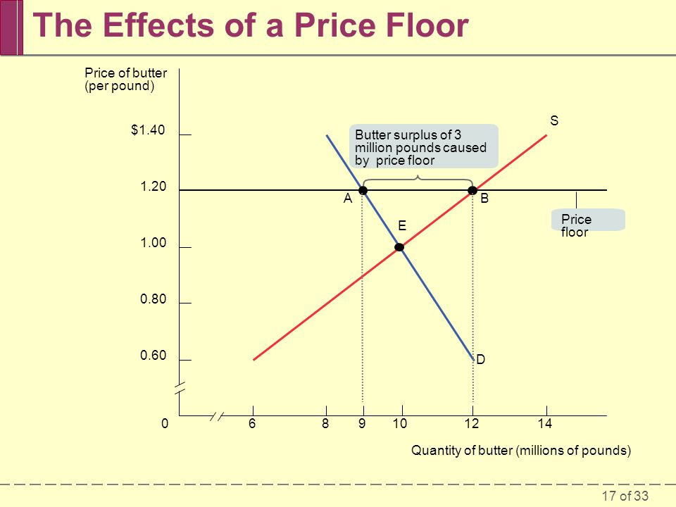 17 of 33 The Effects of a Price Floor 6089101214 $1.40 1.20 1.00 0.80 0.60 D S E BA Butter surplus of 3 million pounds caused by price floor Price floor Quantity of butter (millions of pounds) Price of butter (per pound)