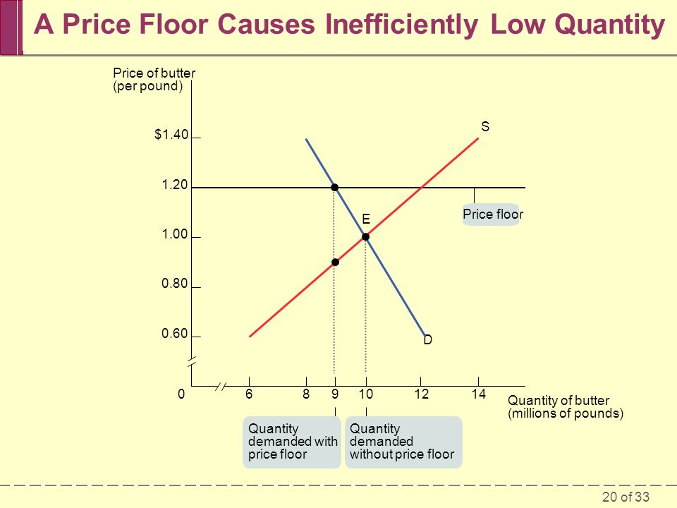 20 of 33 A Price Floor Causes Inefficiently Low Quantity 6089101214 $1.40 1.20 1.00 0.80 0.60 D S E Quantity demanded with price floor Quantity demanded without price floor Price floor Quantity of butter (millions of pounds) Price of butter (per pound)