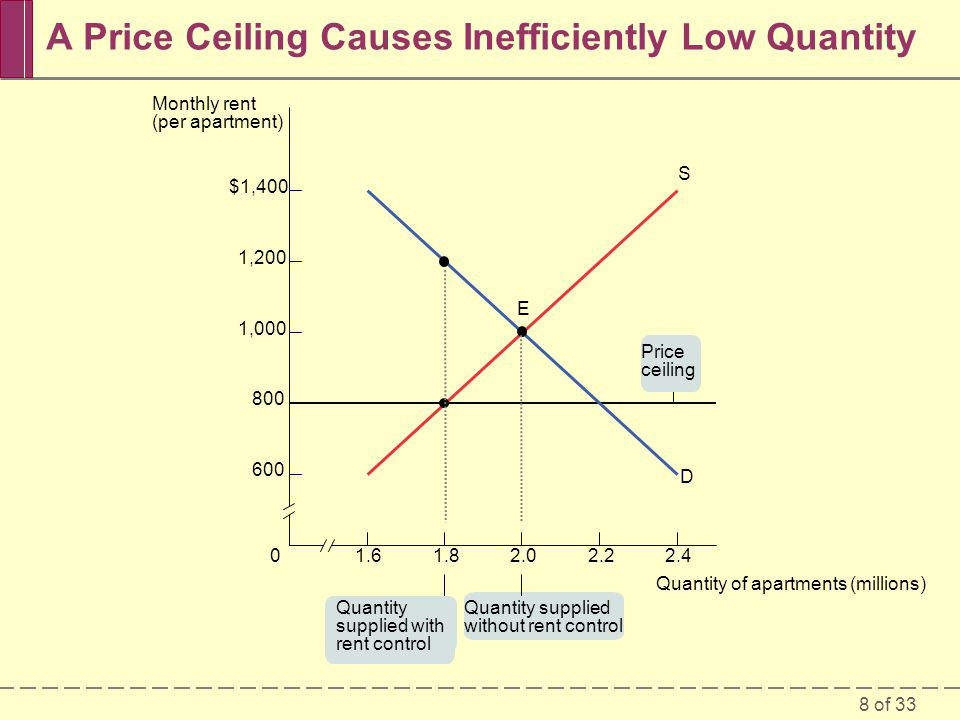 19 of 33 How a Price Floor Causes Inefficiency The persistent surplus that results from a price floor creates missed opportunitiesinefficienciesthat resemble those created by the shortage that results from a price ceiling.