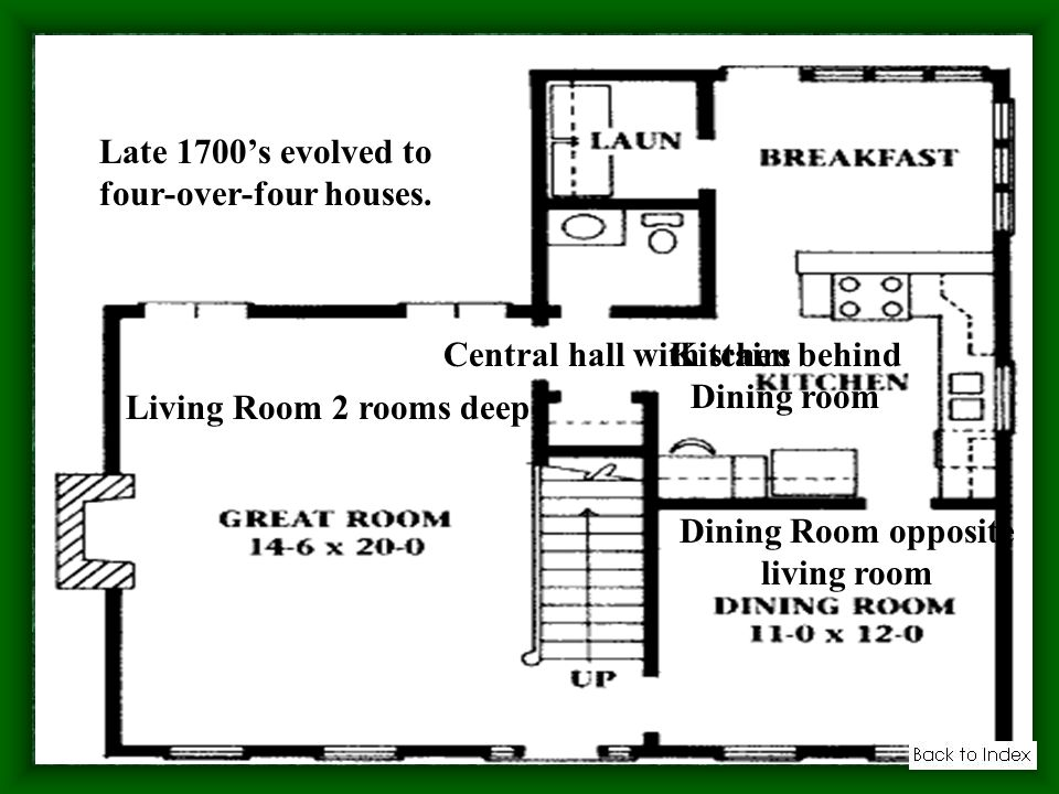 Late 1700s evolved to four-over-four houses. Central hall with stairs Living Room 2 rooms deep Dining Room opposite living room Kitchen behind Dining