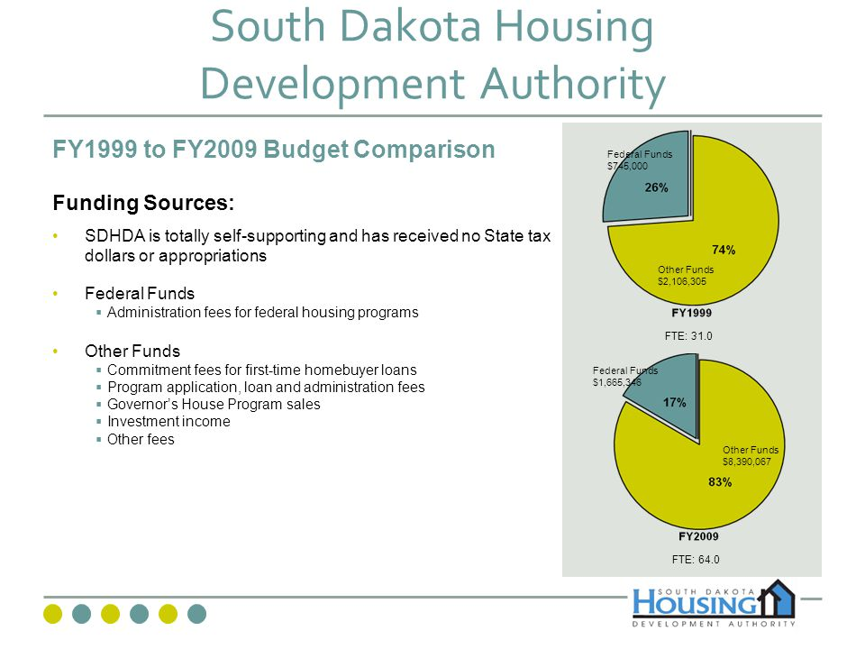 South Dakota Housing Development Authority Created in 1973 as an independent instrumentality Investment of private capital for affordable housing Authorized to issue Bonds and Notes 7 Commissioners appointed by the Governor and confirmed by the Senate