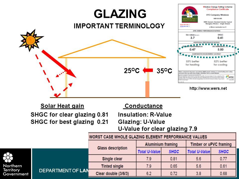 www.nt.gov.au DEPARTMENT OF LANDS AND PLANNING GLAZING IMPORTANT TERMINOLOGY Solar Heat gain SHGC for clear glazing 0.81 SHGC for best glazing 0.21 Co