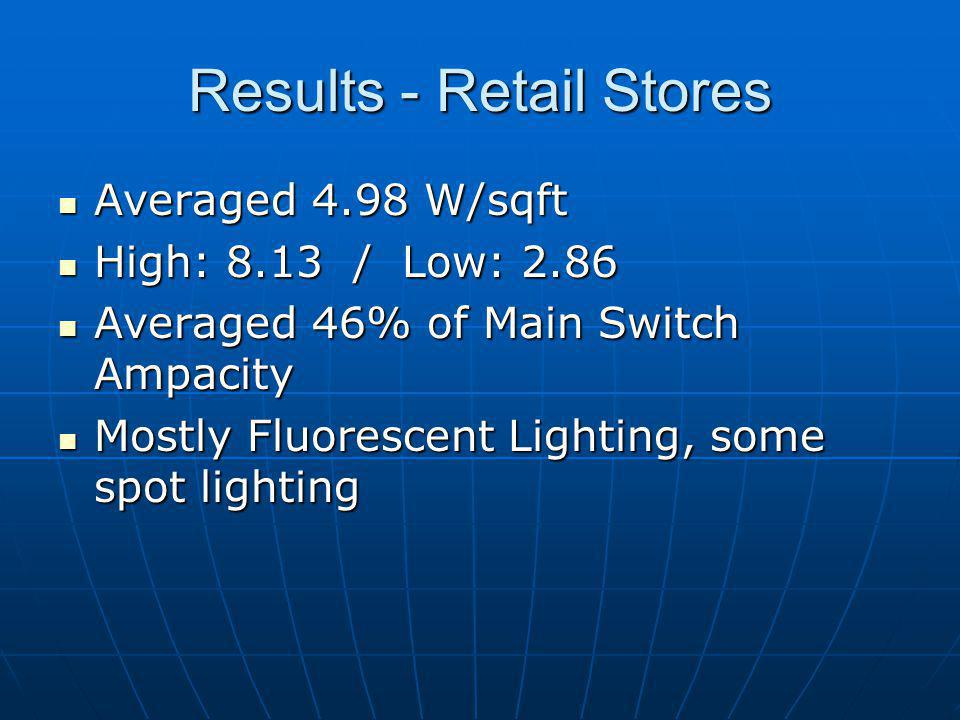 Results - Retail Stores Averaged 4.98 W/sqft Averaged 4.98 W/sqft High: 8.13 / Low: 2.86 High: 8.13 / Low: 2.86 Averaged 46% of Main Switch Ampacity A