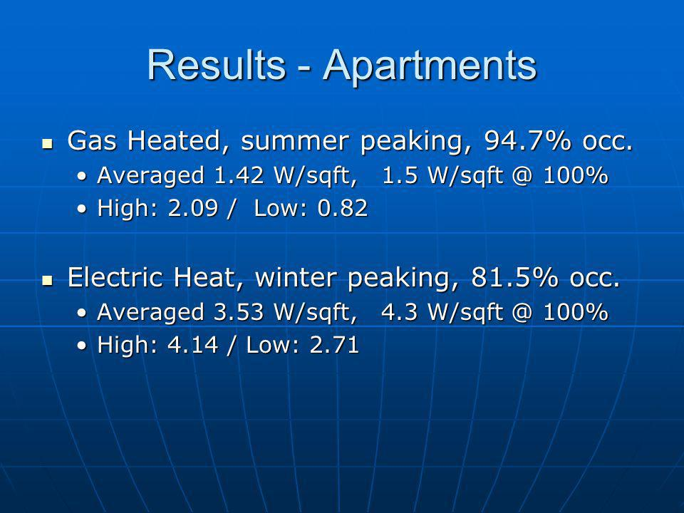 Results - Apartments Gas Heated, summer peaking, 94.7% occ. Gas Heated, summer peaking, 94.7% occ. Averaged 1.42 W/sqft, 1.5 W/sqft @ 100%Averaged 1.4