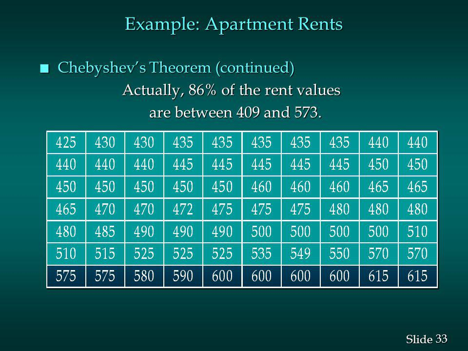 33 Slide n Chebyshevs Theorem (continued) Actually, 86% of the rent values Actually, 86% of the rent values are between 409 and 573. are between 409 a